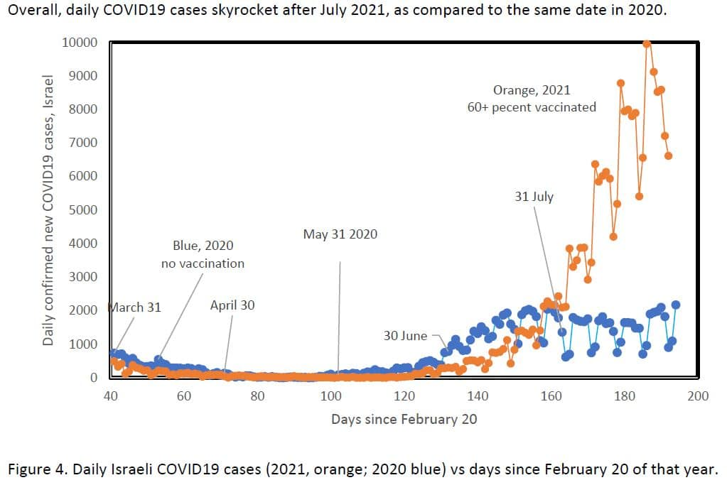 raph - Israel Covid cases skyrocketing after vaccines rolled out