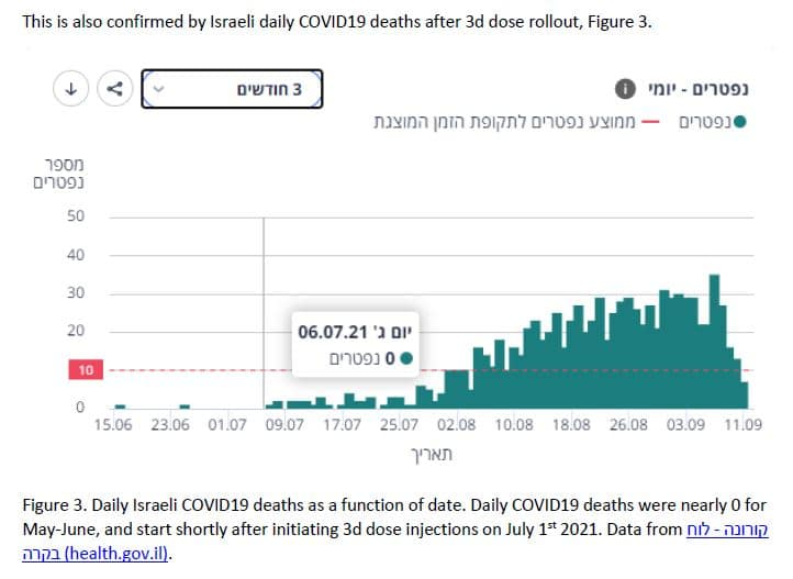 Graph - Israel increase in deaths after booster shot